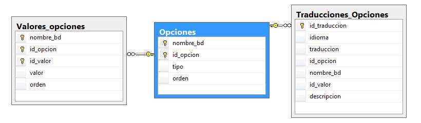 Cuestionario de opciones binarias