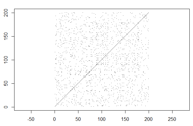 Recurrence plot for the promediated logistic series