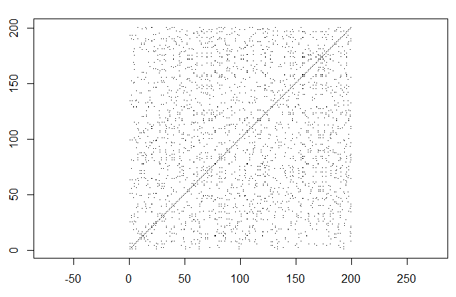 Random time series recurrence plot