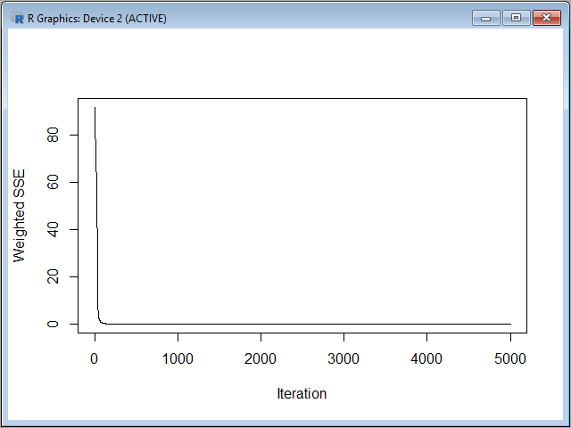 Error function plot
