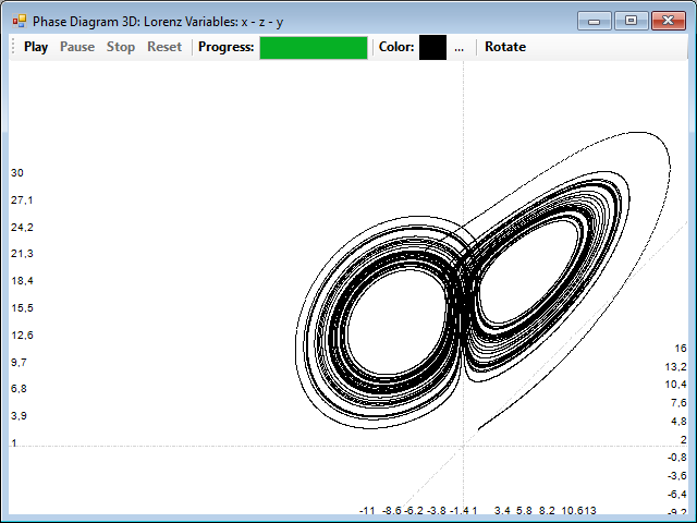 Original Lorenz attractor