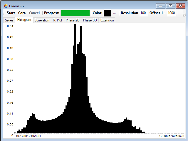 Histogram of the variable X series of the Lorenz system