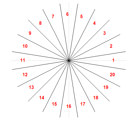 Circle divided in 20 sectors