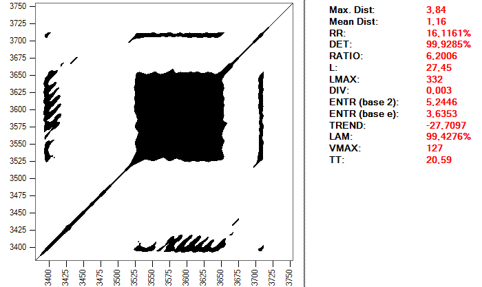 Recurrence plot for a heartbeat using a distance of 0.2